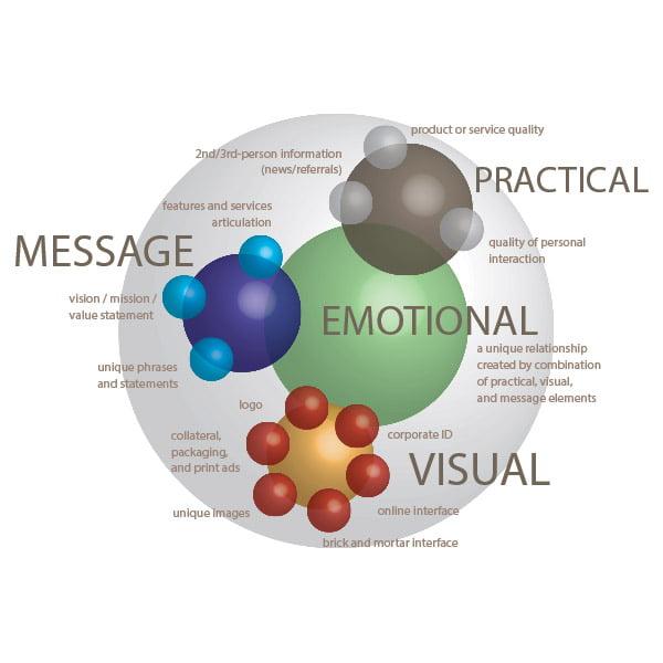 Brand Development diagram